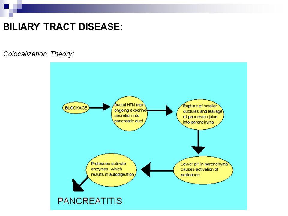 BILIARY TRACT DISEASE:
