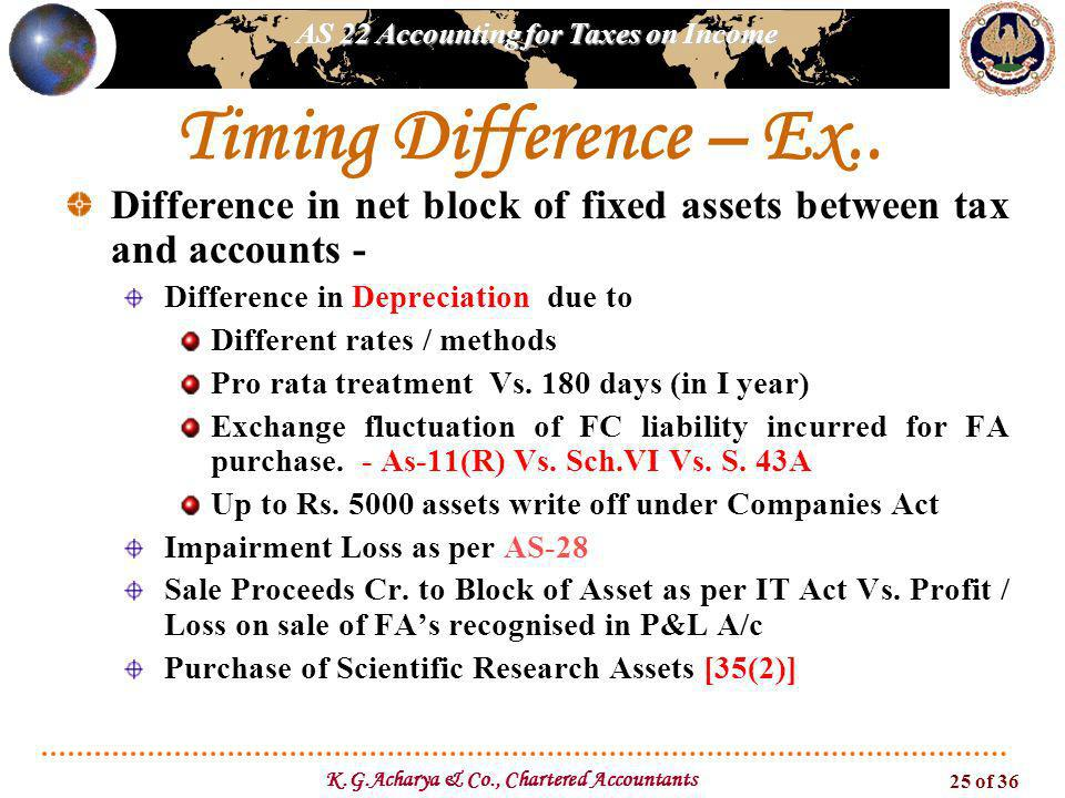 K.G.Acharya & Co., Chartered Accountants