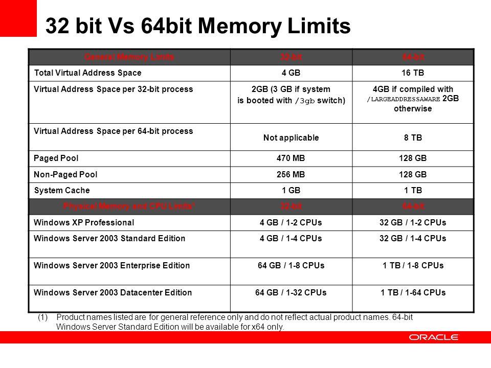 32 bit Vs 64bit Memory Limits