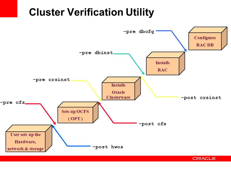 Cluster Verification Utility