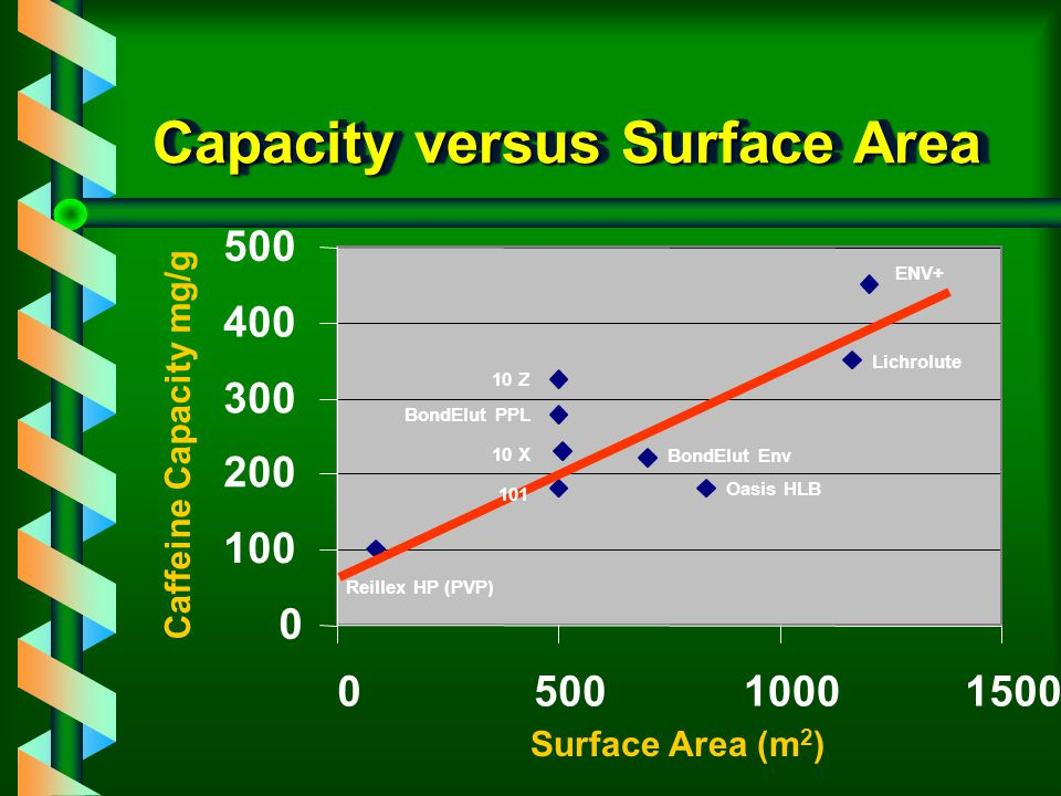 Capacity versus Surface Area