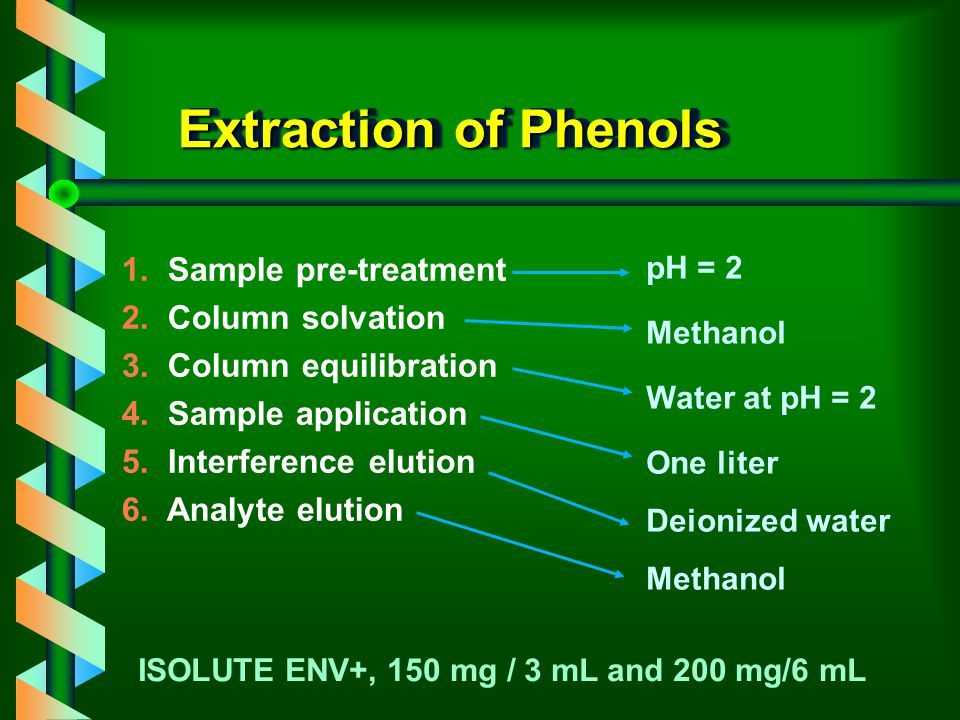 Extraction of Phenols 1. Sample pre-treatment 2. Column solvation