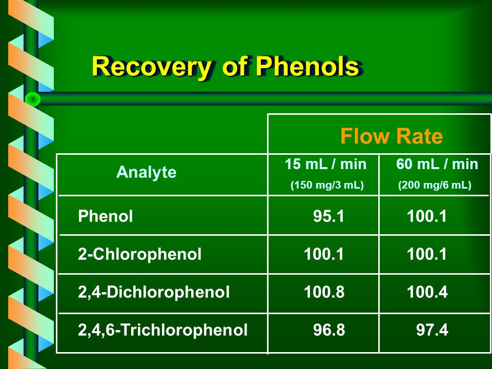 Recovery of Phenols Flow Rate Analyte Phenol 95.1 100.1