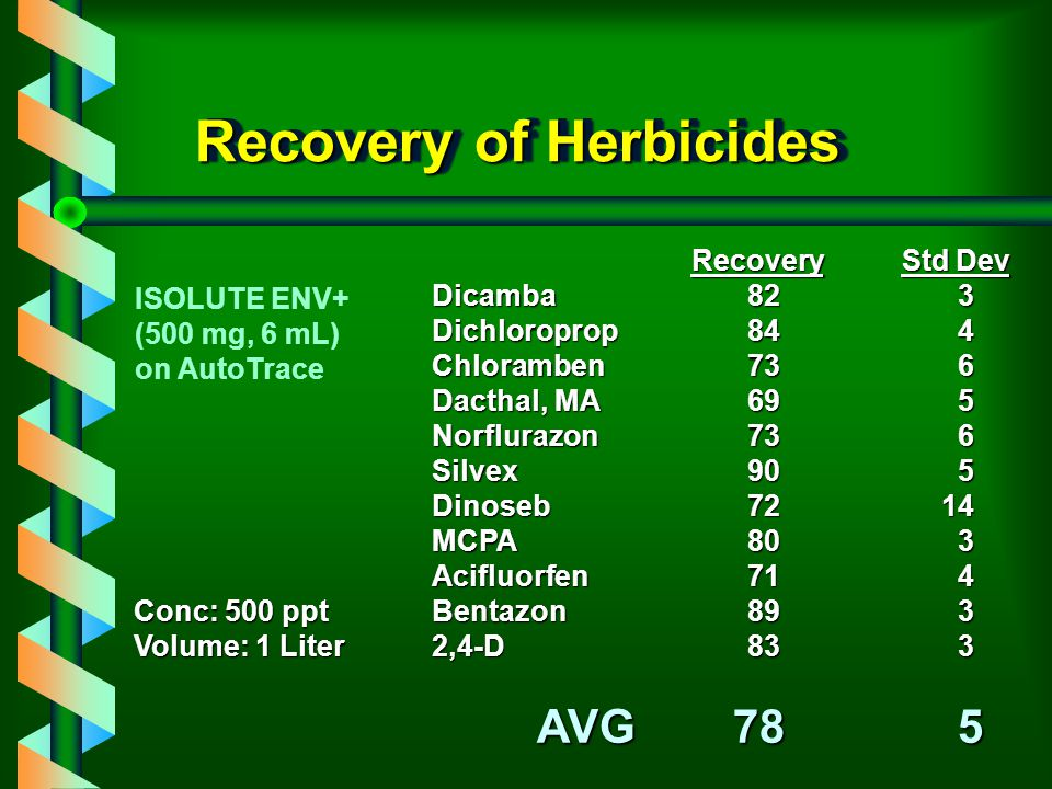 Recovery of Herbicides