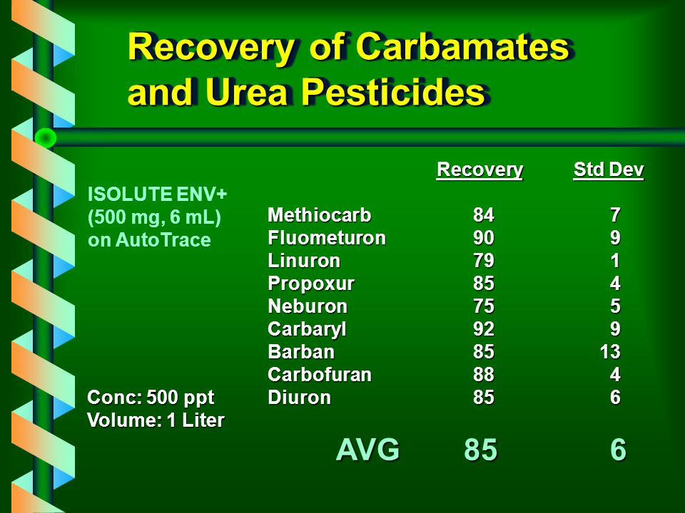 Recovery of Carbamates and Urea Pesticides