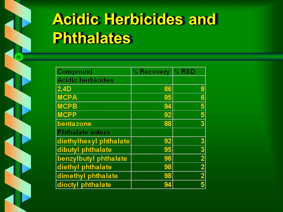 Acidic Herbicides and Phthalates