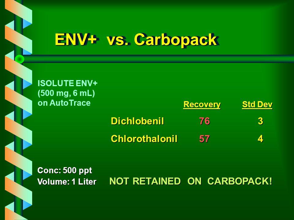 ENV+ vs. Carbopack Dichlobenil 76 3 Chlorothalonil 57 4 ISOLUTE ENV+