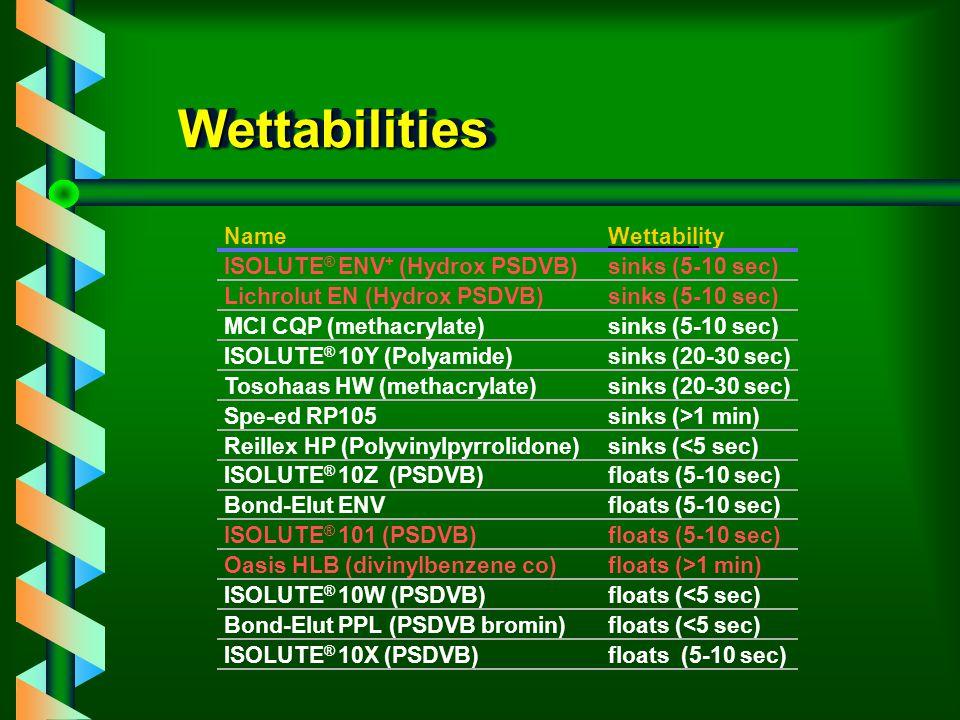 Wettabilities Name Wettability ISOLUTE® ENV+ (Hydrox PSDVB)
