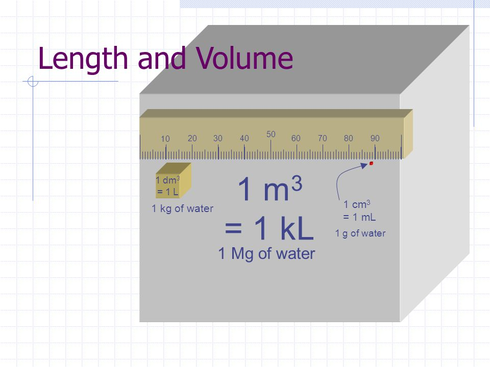 1 m3 = 1 kL Length and Volume 1 Mg of water 1 cm3 1 kg of water = 1 mL