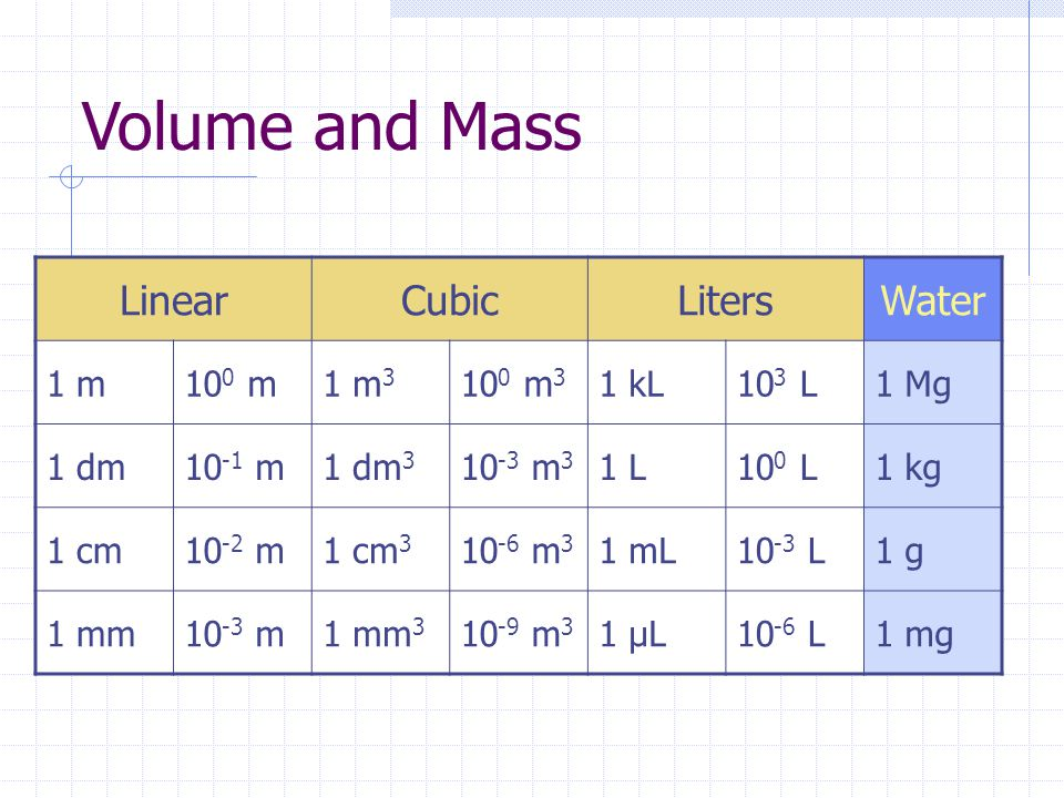 Volume and Mass Linear Cubic Liters Water 1 m 100 m 1 m3 100 m3 1 kL