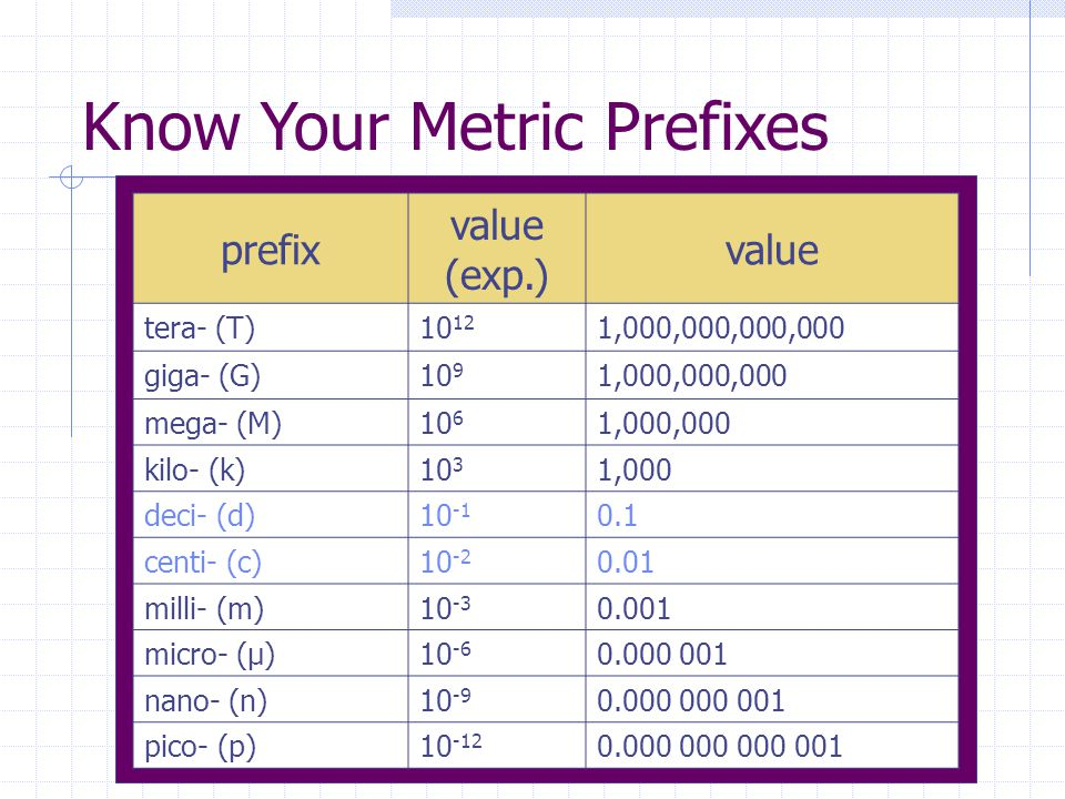 Know Your Metric Prefixes