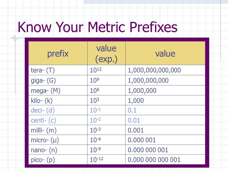 Know Your Metric Prefixes