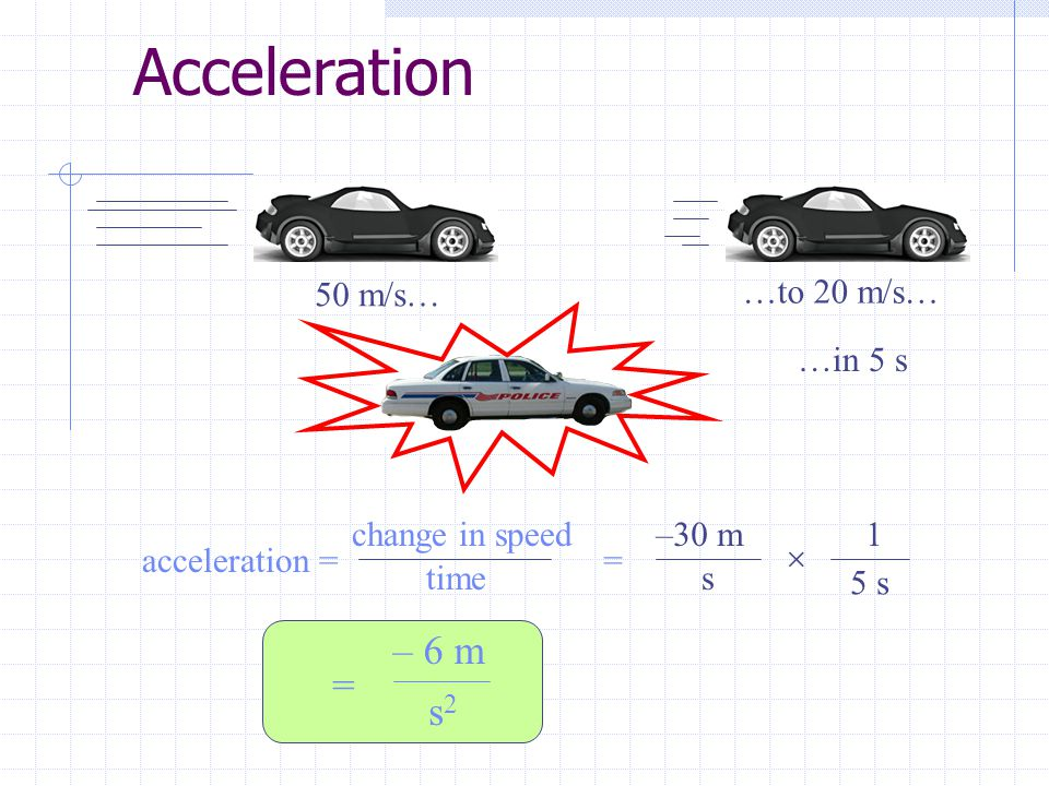 Acceleration – 6 m = s2 50 m/s… …to 20 m/s… …in 5 s change in speed