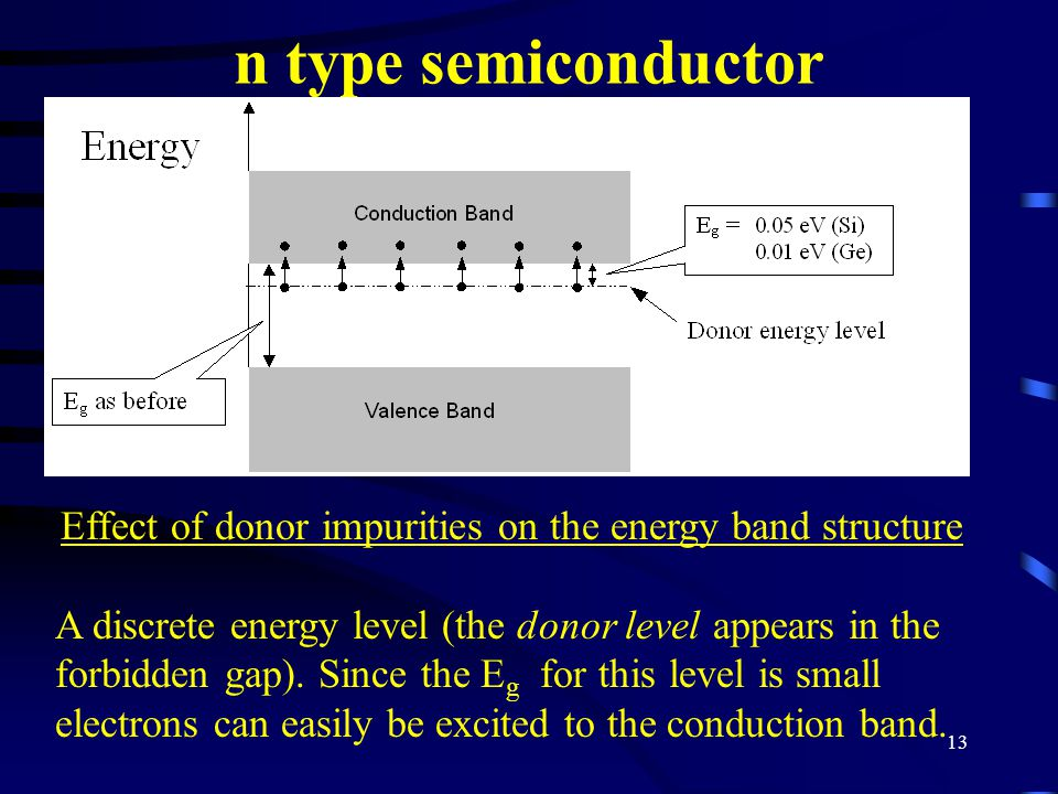 Effect of donor impurities on the energy band structure