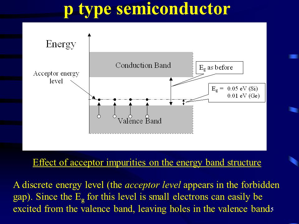 Effect of acceptor impurities on the energy band structure