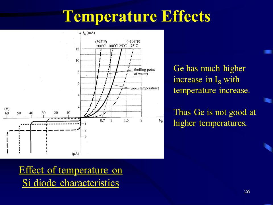 Effect of temperature on Si diode characteristics
