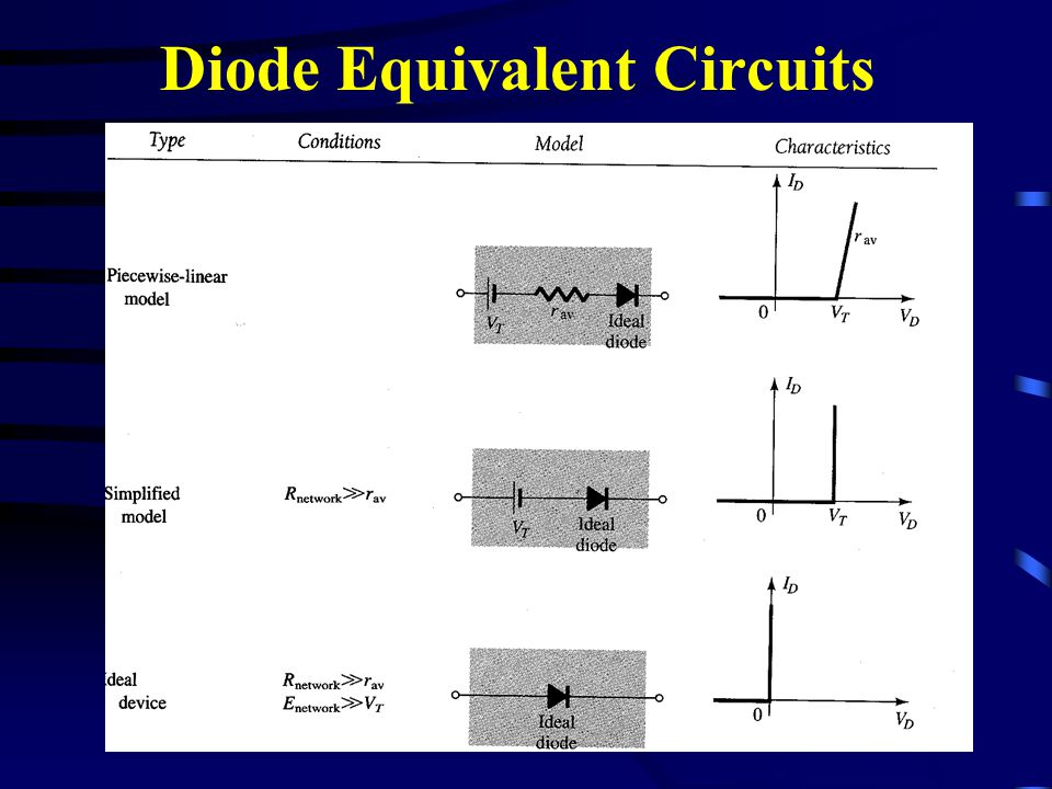 Diode Equivalent Circuits