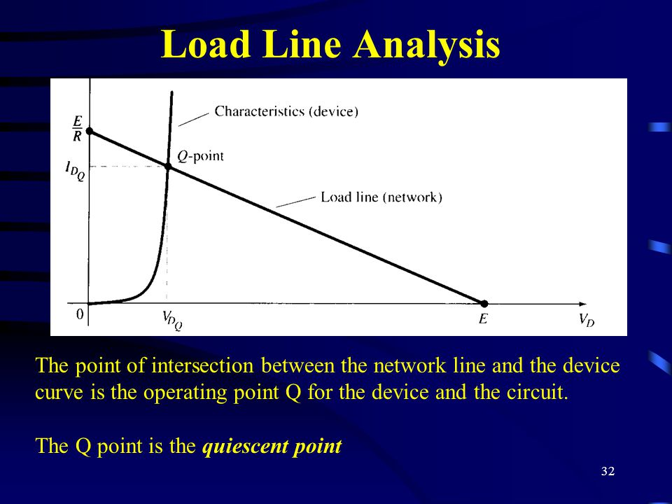 Load Line Analysis The point of intersection between the network line and the device curve is the operating point Q for the device and the circuit.