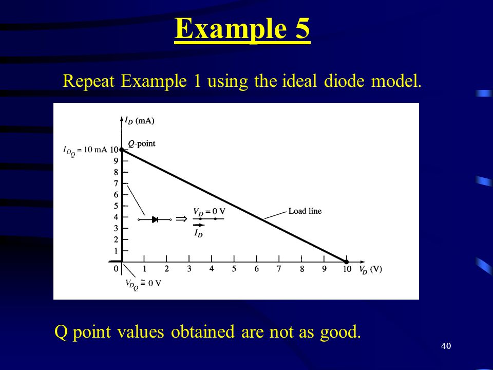 Example 5 Repeat Example 1 using the ideal diode model.