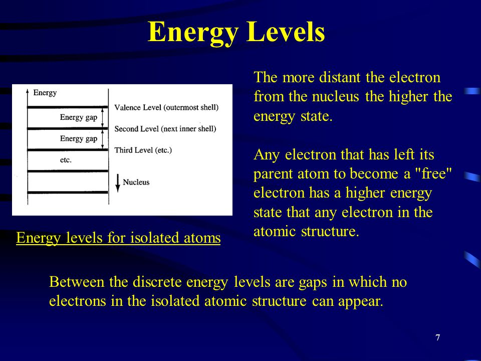 Energy levels for isolated atoms