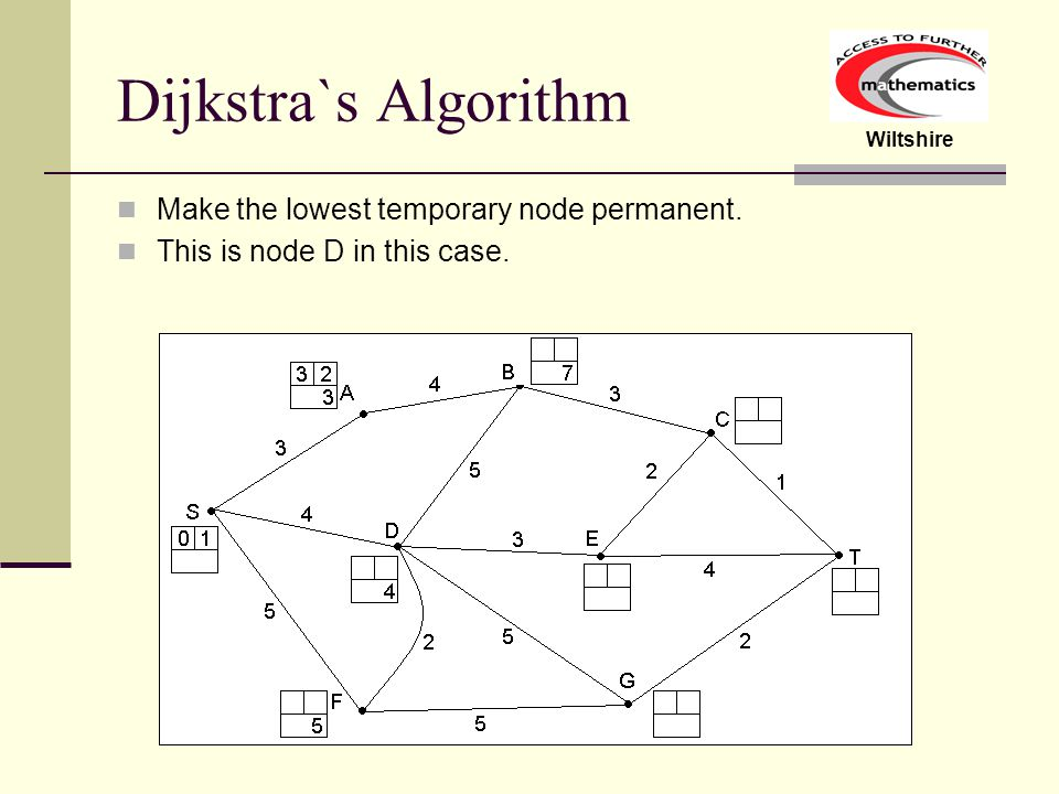 Dijkstra`s Algorithm Make the lowest temporary node permanent.