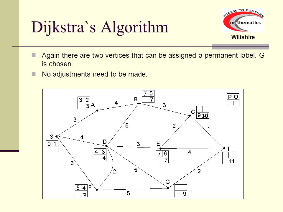Dijkstra`s Algorithm Again there are two vertices that can be assigned a permanent label. G is chosen.