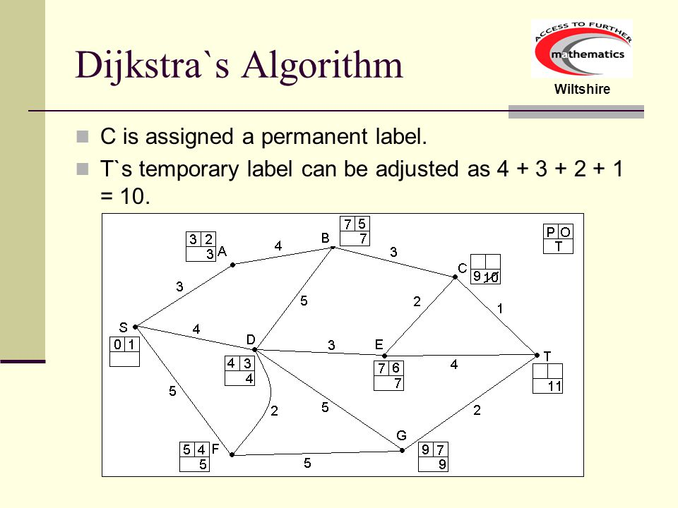 Dijkstra`s Algorithm C is assigned a permanent label.