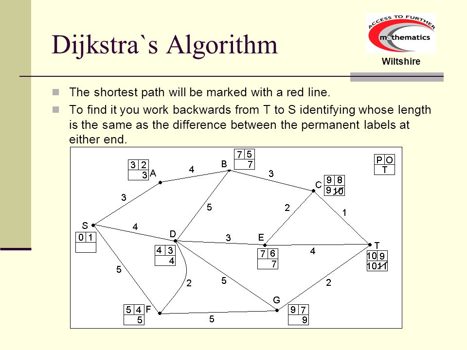 Dijkstra`s Algorithm The shortest path will be marked with a red line.