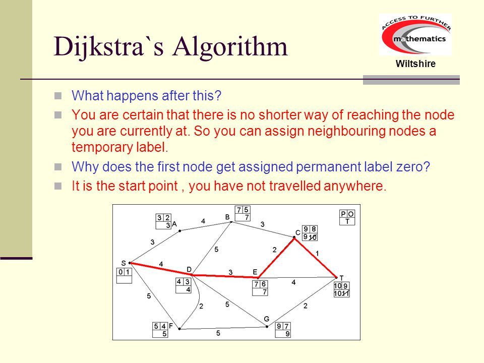 Dijkstra`s Algorithm What happens after this