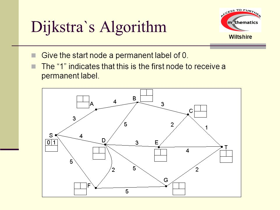 Dijkstra`s Algorithm Give the start node a permanent label of 0.