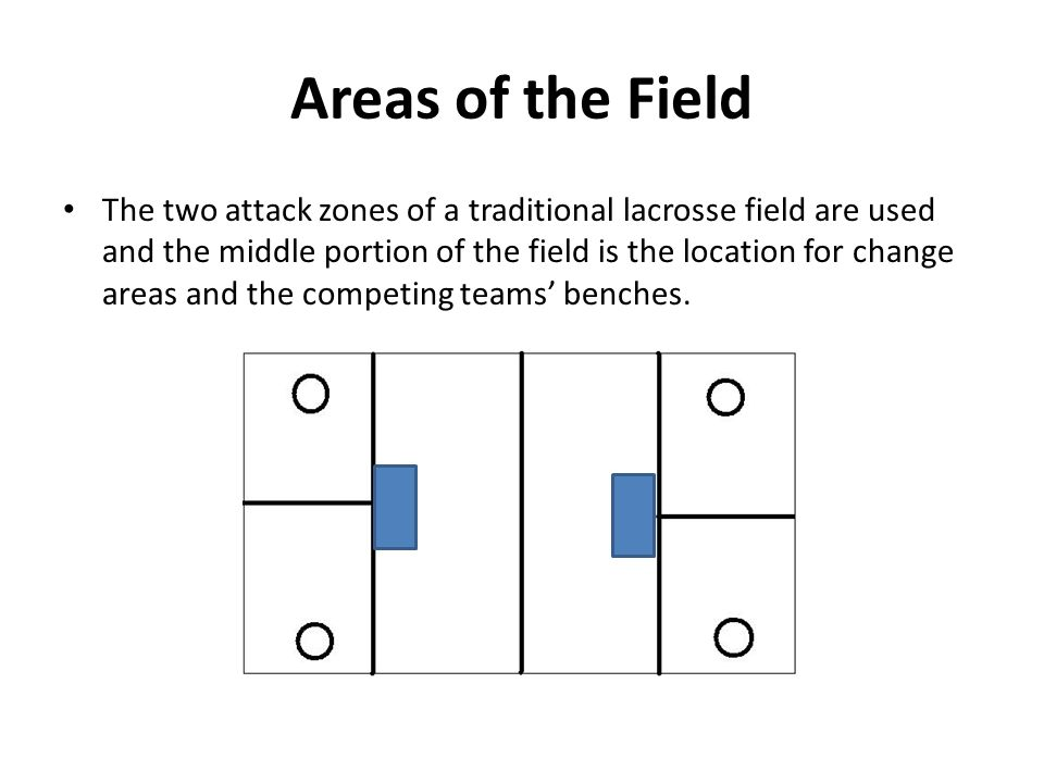 Areas of the Field