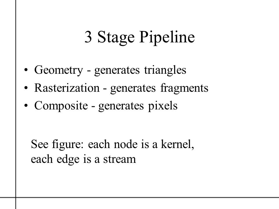 3 Stage Pipeline Geometry - generates triangles
