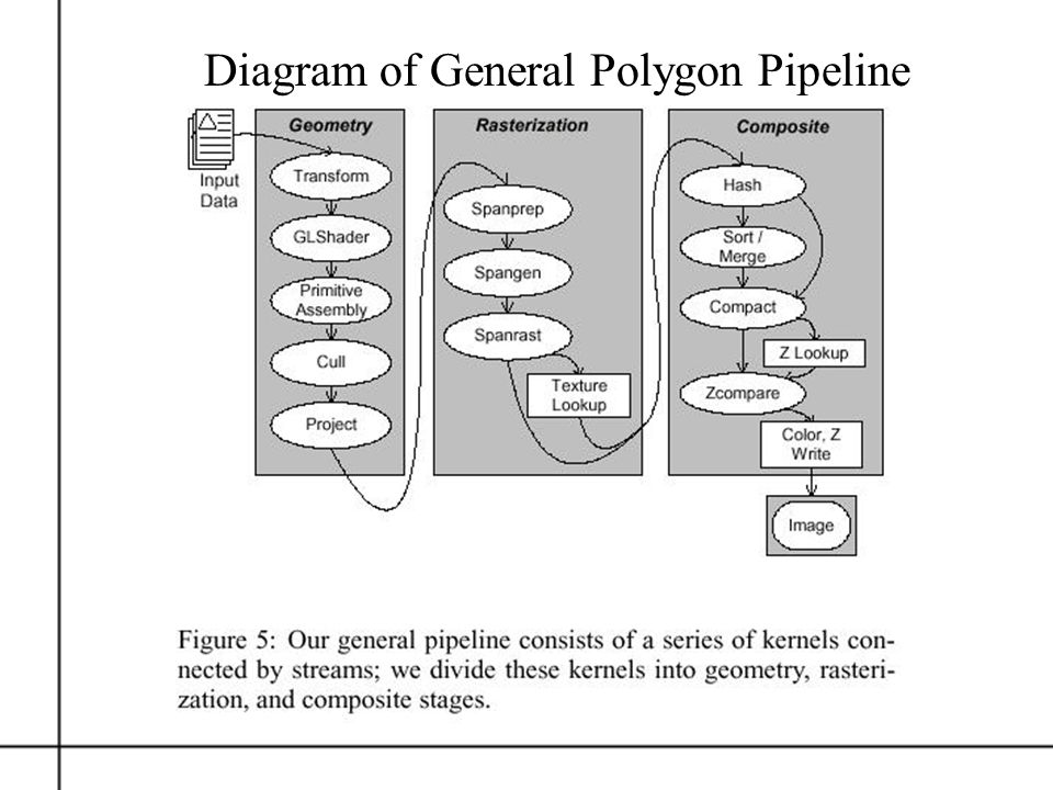 Diagram of General Polygon Pipeline