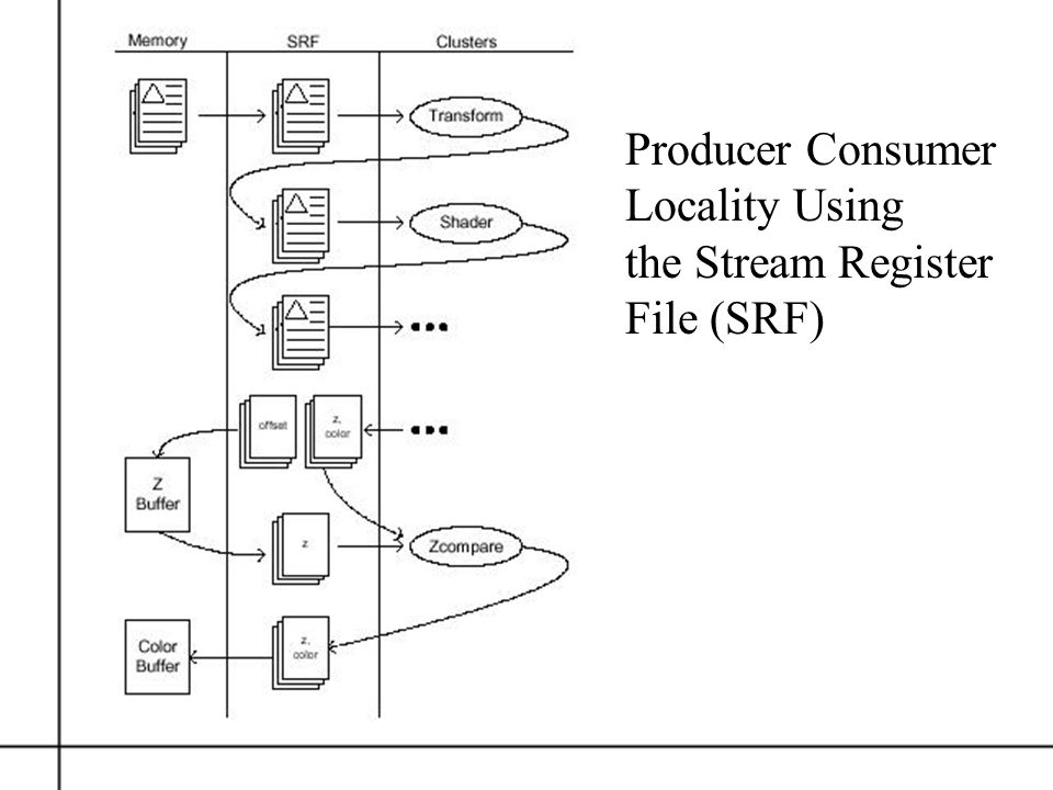Producer Consumer Locality Using the Stream Register File (SRF)