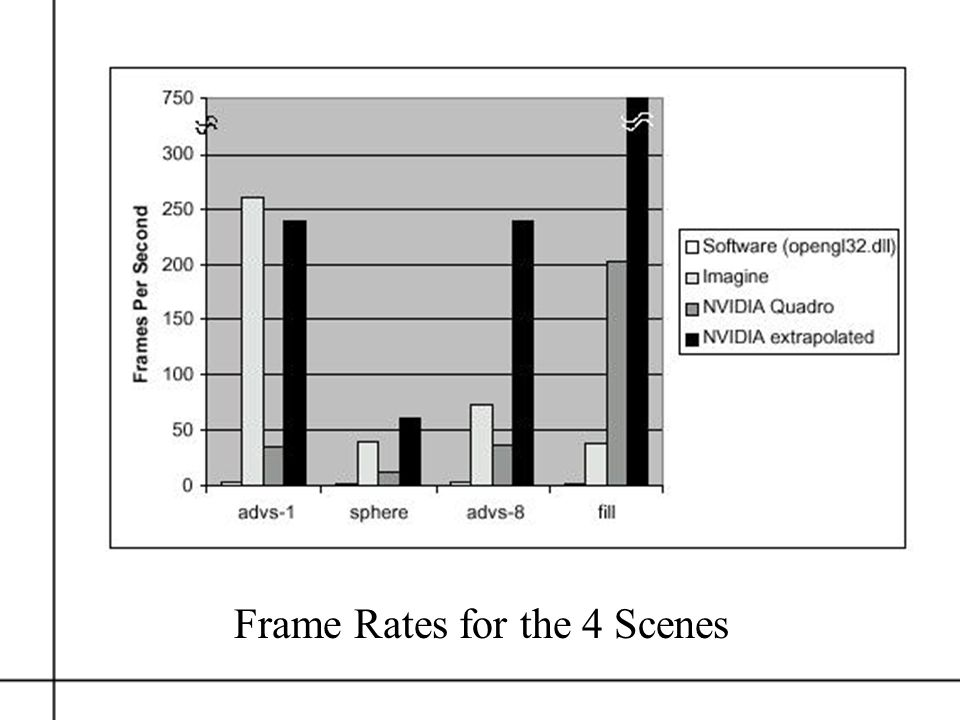 Frame Rates for the 4 Scenes