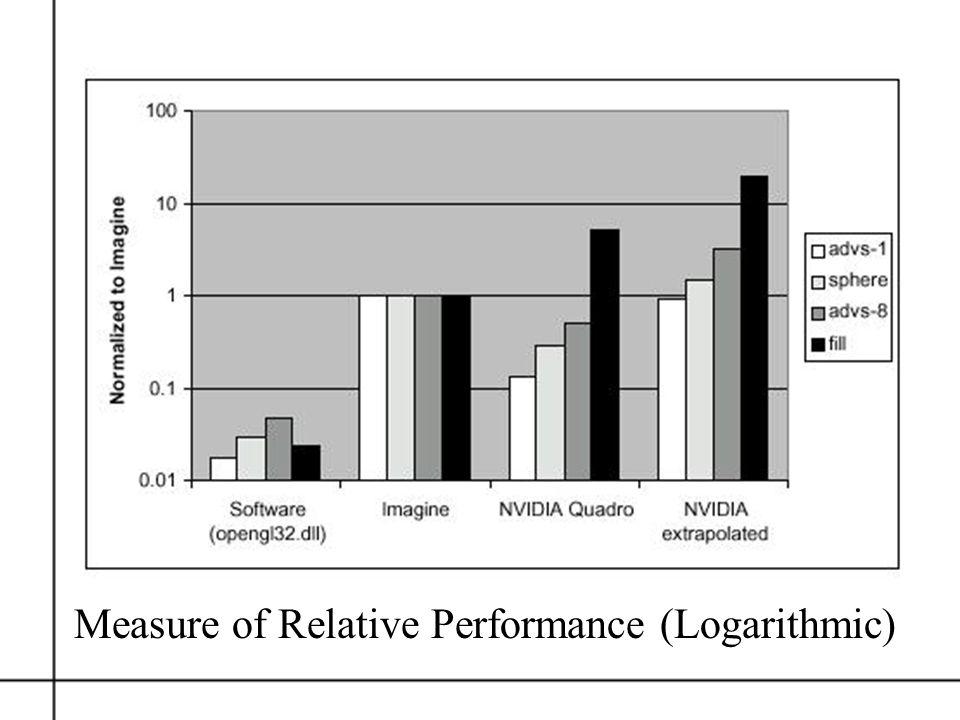 Measure of Relative Performance (Logarithmic)