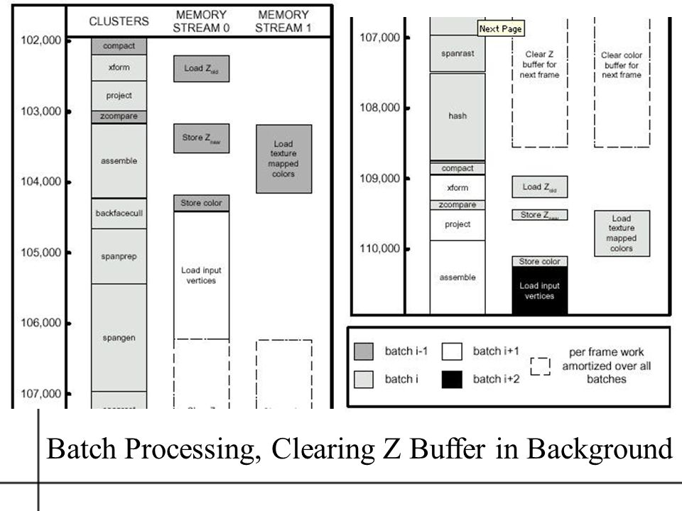 Batch Processing, Clearing Z Buffer in Background