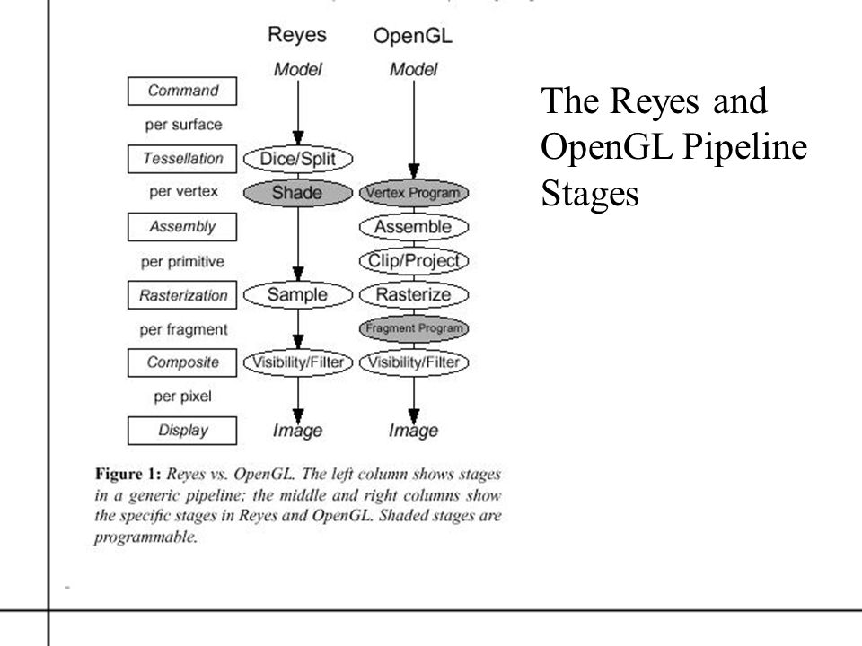 The Reyes and OpenGL Pipeline Stages