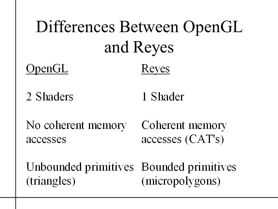 Differences Between OpenGL and Reyes