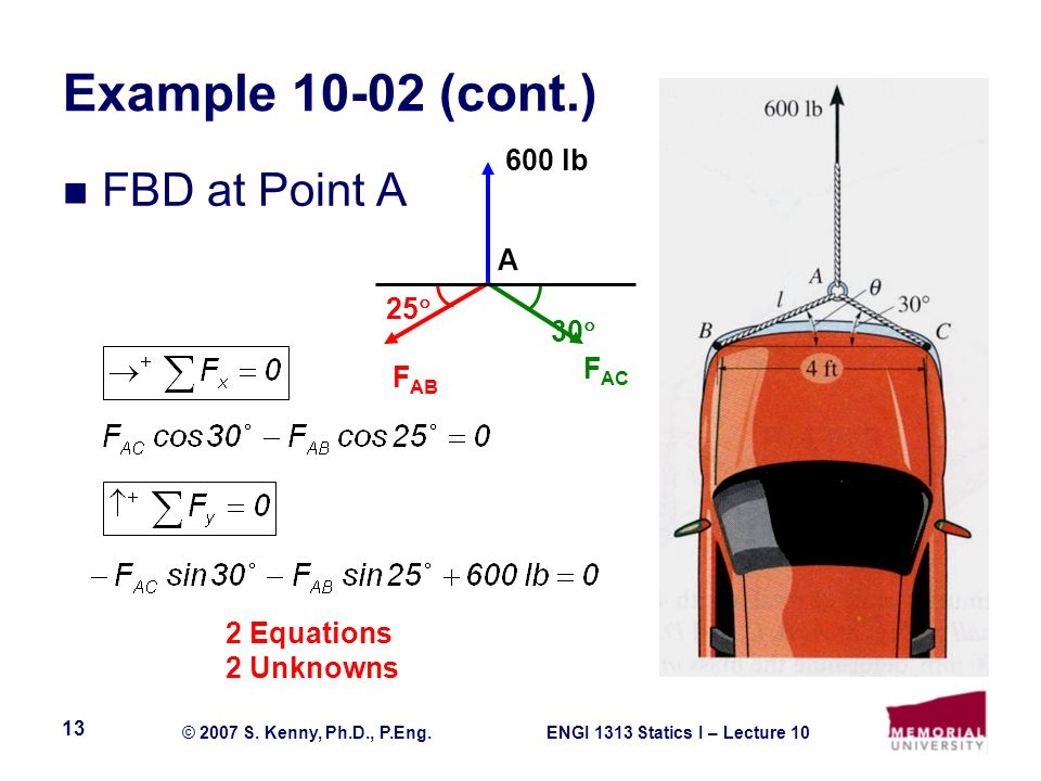 Example 10-02 (cont.) FBD at Point A 600 lb A 25 30 FAC FAB