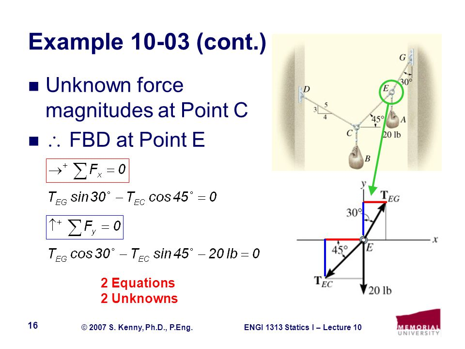 Example 10-03 (cont.) Unknown force magnitudes at Point C