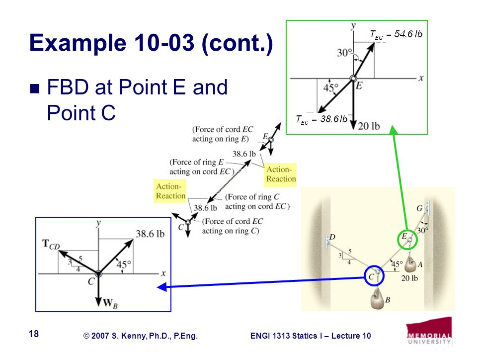 Example 10-03 (cont.) FBD at Point E and Point C
