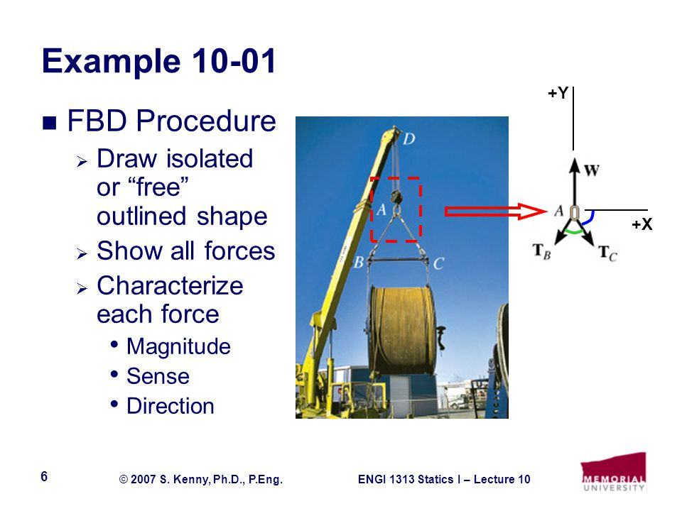 Example 10-01 FBD Procedure Draw isolated or free outlined shape