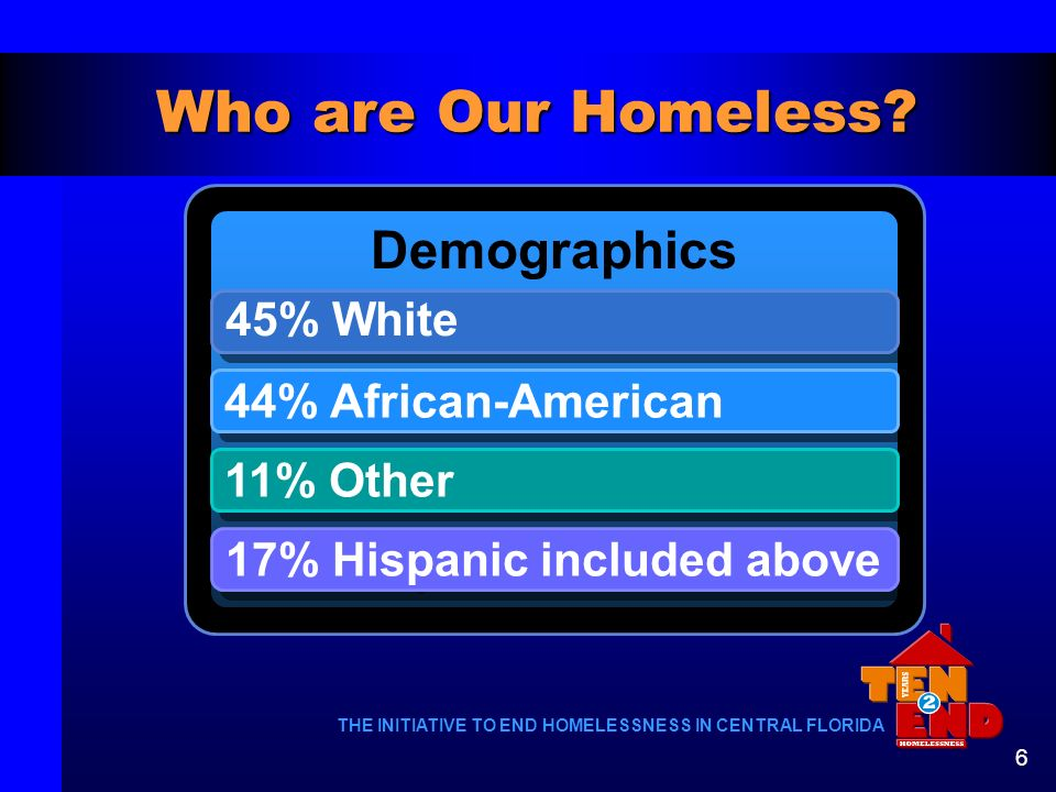 Who are Our Homeless Demographics 45% White 44% African-American