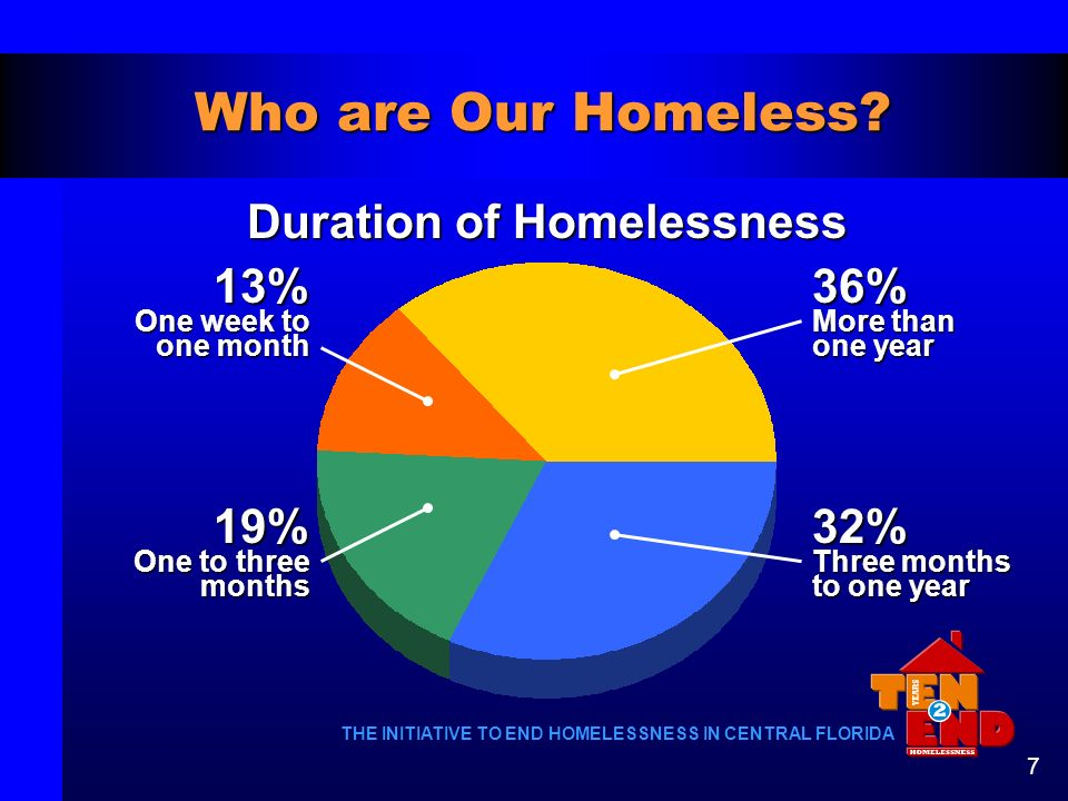Duration of Homelessness