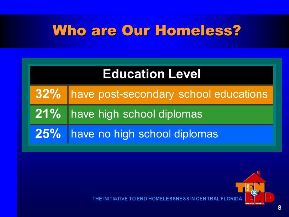 Who are Our Homeless Education Level 32% 21% 25%