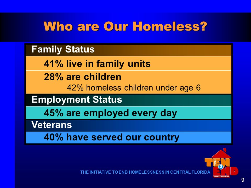 Who are Our Homeless Family Status 41% live in family units