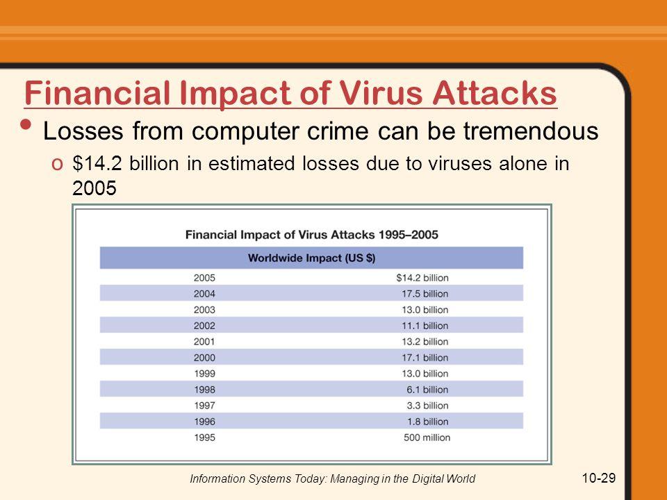 Financial Impact of Virus Attacks