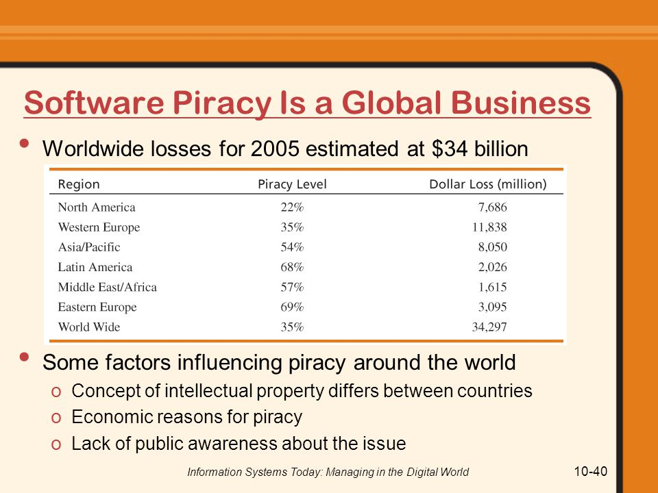 Software Piracy Is a Global Business