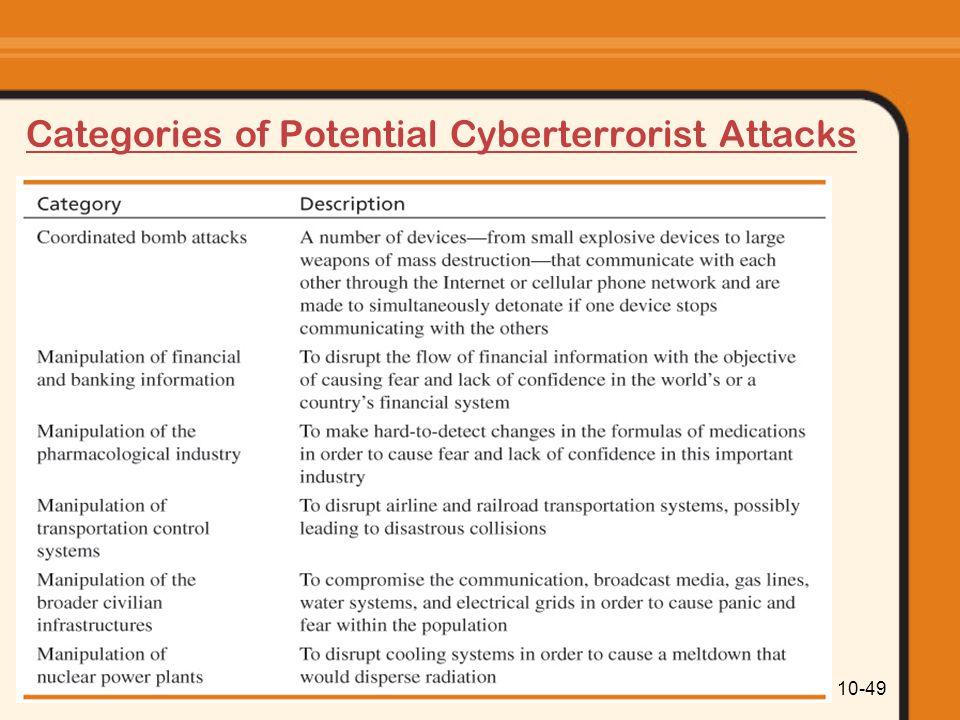 Categories of Potential Cyberterrorist Attacks